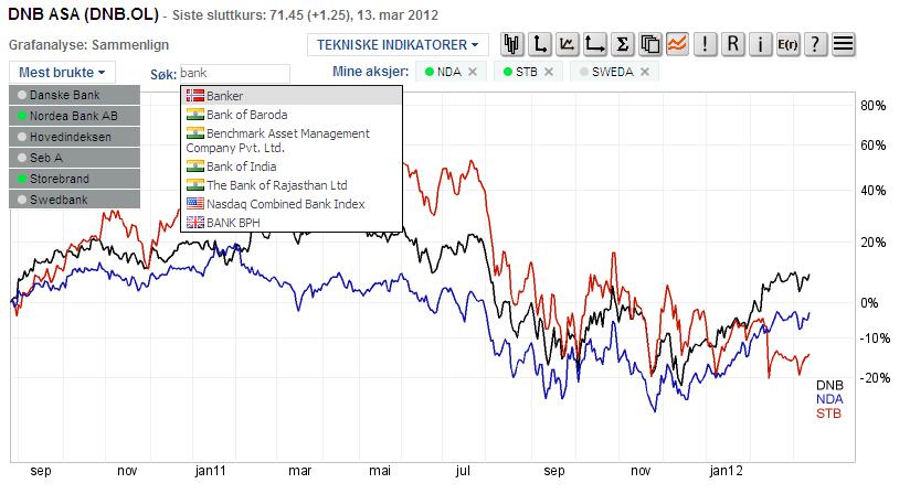 Oslo børs aksjer