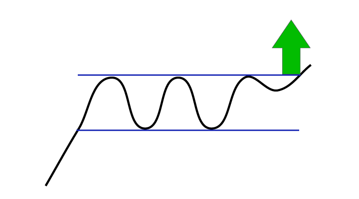 Köpsignal från rektangel-formation