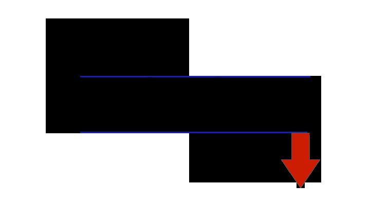 Säljsignal från rektangel-formation